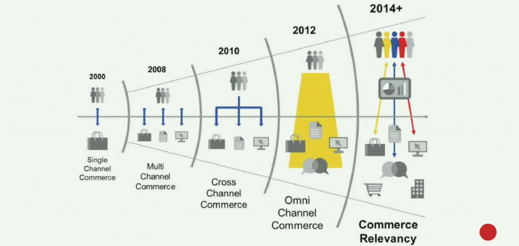 eCommerce and Omnichannel personalisation