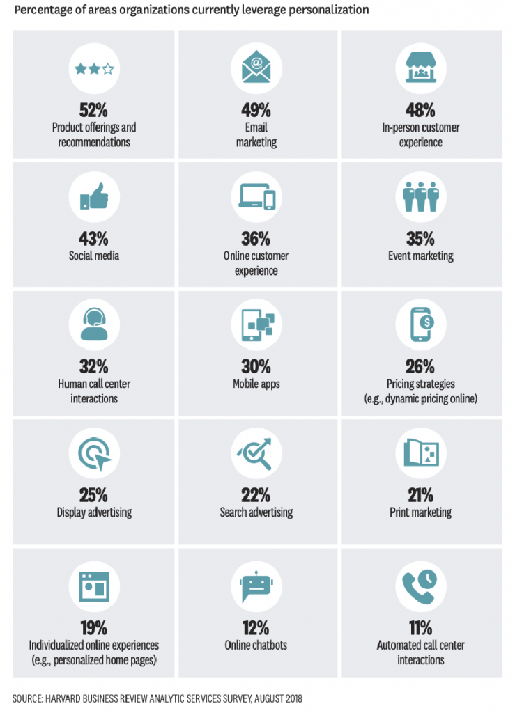 PRODUCT OFFERINGS AND RECOMMENDATIONS ARE TOP PERSONALIZATION FOCUS TODAY