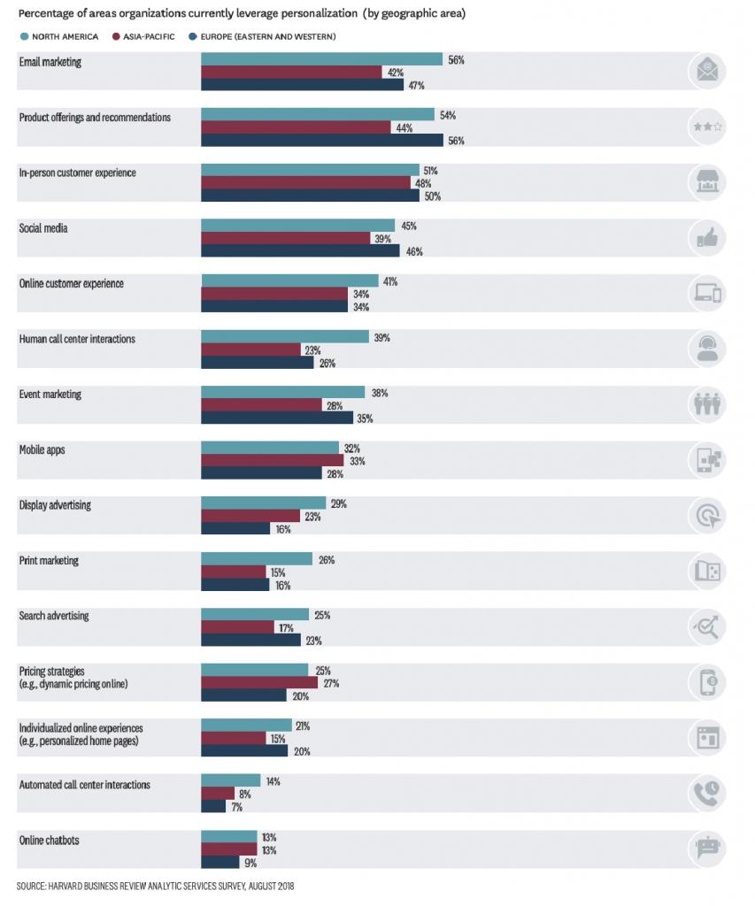 NORTH AMERICAN ORGANIZATIONS MOST AGGRESSIVE IN USING PERSONALIZATION STRATEGIES