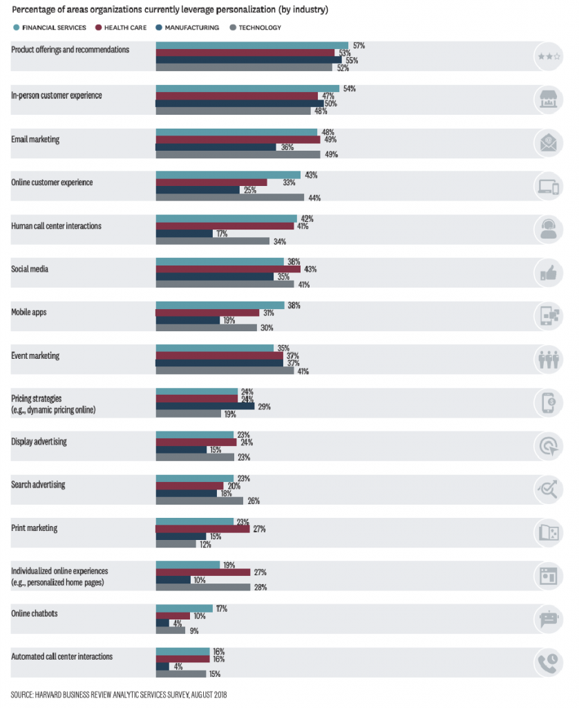 PERSONALIZATION USE FAIRLY CONSISTENT ACROSS KEY INDUSTRIES, EXCEPT MANUFACTURING
