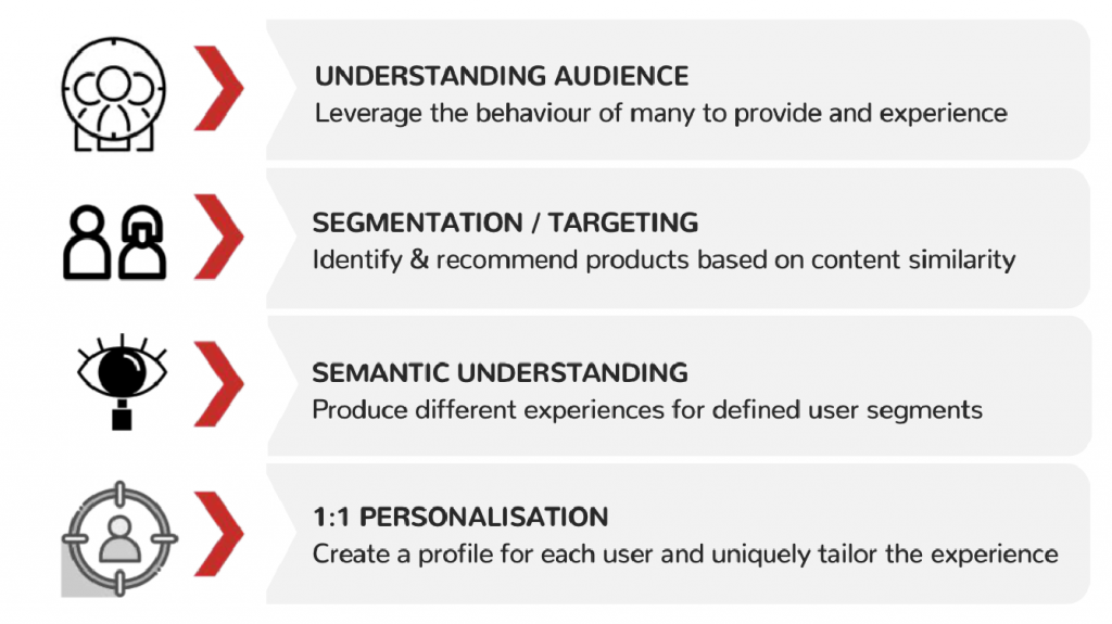 eCommerce personalisation Technologies and Tactics