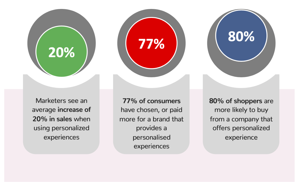 Benefits of personalisation for online stores